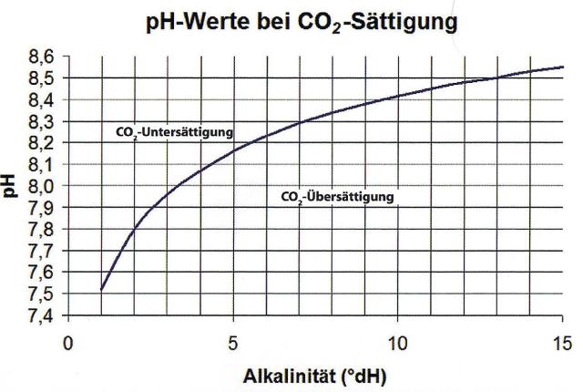 CO2 Sättigung